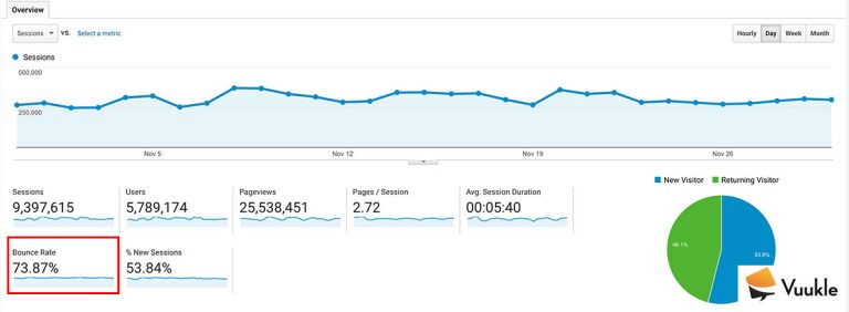 Bounce Rate on Google Analytics Audience Overview