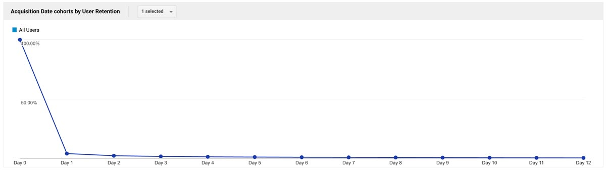 First Cohort Graph