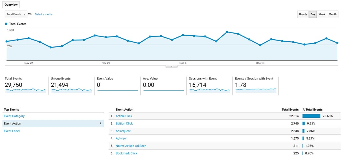 Events on Google Analytics