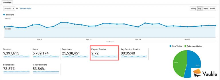 Average Pages per Session on Google Analytics